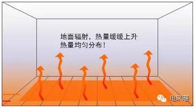 新疆电地热的优势多,电采暖用户逐渐增多!